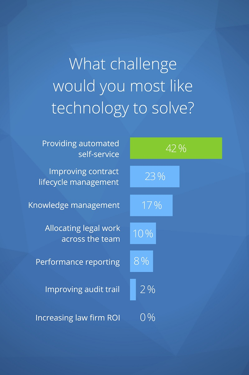 Why Legal Tech fails: The top 8 mistakes GCs make - Lawyers Weekly